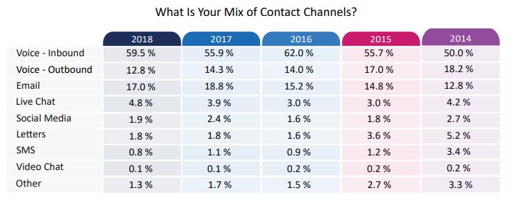 callcenterhelper rep mix of channels
