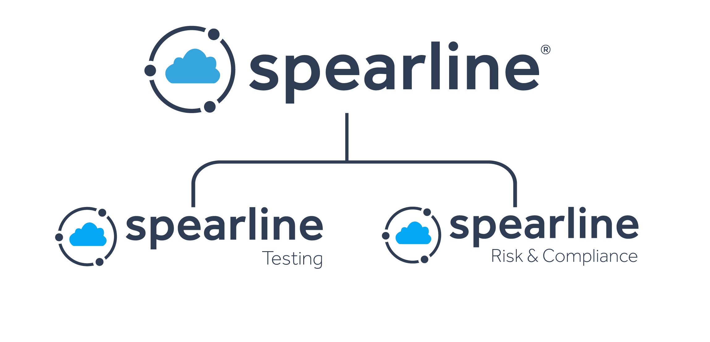 Spearline group - more than number testing